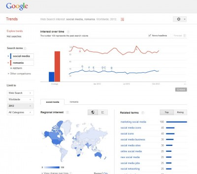 Google Trends screenshot - adspedia.ro